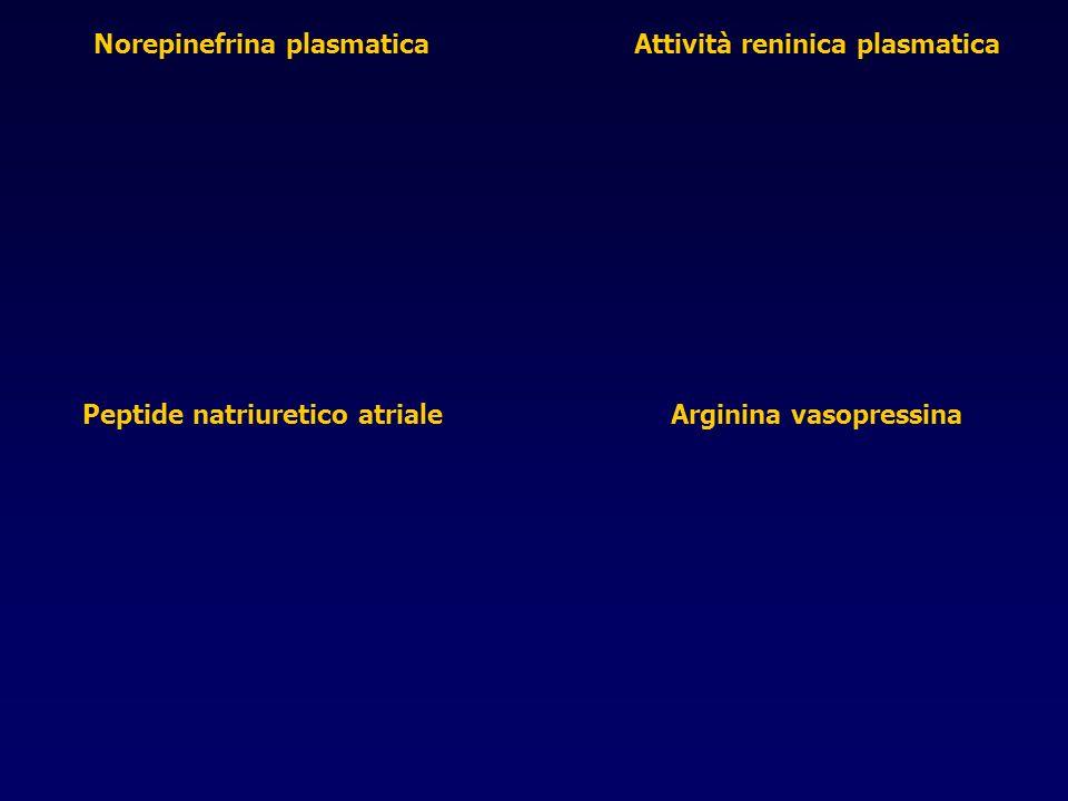 Norepinefrina plasmaticaAttività reninica plasmatica Peptide natriuretico atrialeArginina vasopressina