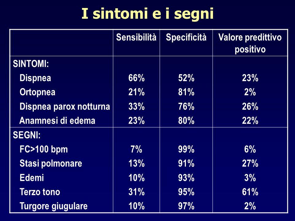 I sintomi e i segni SensibilitàSpecificitàValore predittivo positivo SINTOMI: Dispnea Ortopnea Dispnea parox notturna Anamnesi di edema 66% 21% 33% 23