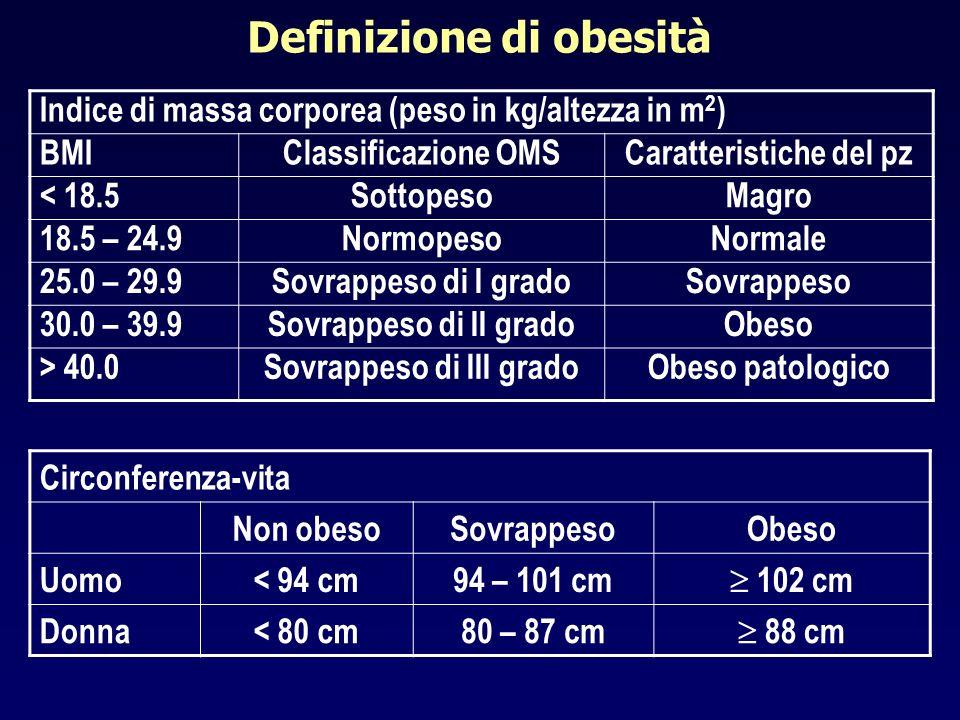 Definizione di obesità Indice di massa corporea (peso in kg/altezza in m 2 ) BMIClassificazione OMSCaratteristiche del pz < 18.5SottopesoMagro 18.5 –