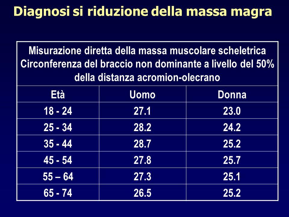 Diagnosi si riduzione della massa magra Misurazione diretta della massa muscolare scheletrica Circonferenza del braccio non dominante a livello del 50