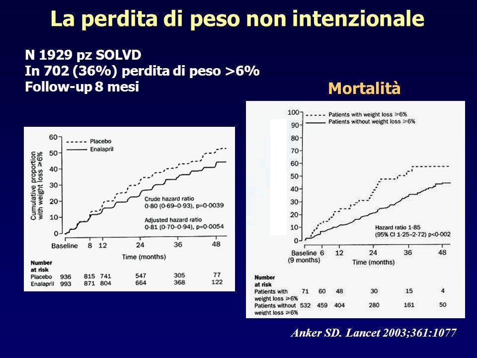 Anker SD. Lancet 2003;361:1077 La perdita di peso non intenzionale N 1929 pz SOLVD In 702 (36%) perdita di peso >6% Follow-up 8 mesi Mortalità