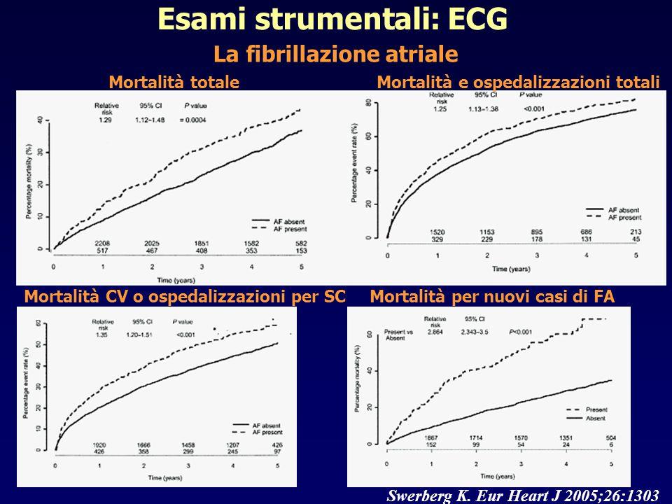 Esami strumentali: ECG La fibrillazione atriale Swerberg K. Eur Heart J 2005;26:1303 Mortalità totale Mortalità per nuovi casi di FAMortalità CV o osp