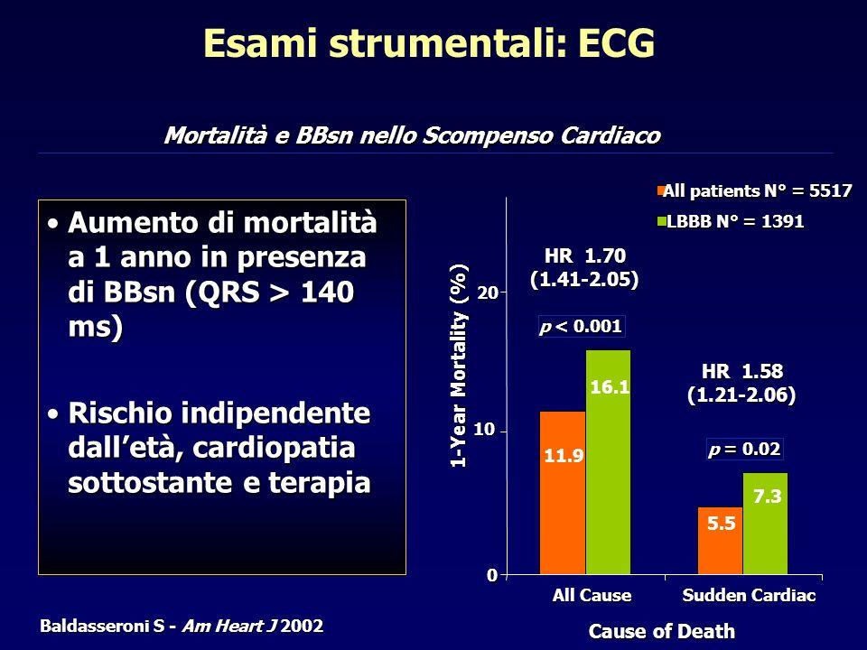 Aumento di mortalità a 1 anno in presenza di BBsn (QRS > 140 ms)Aumento di mortalità a 1 anno in presenza di BBsn (QRS > 140 ms) Rischio indipendente