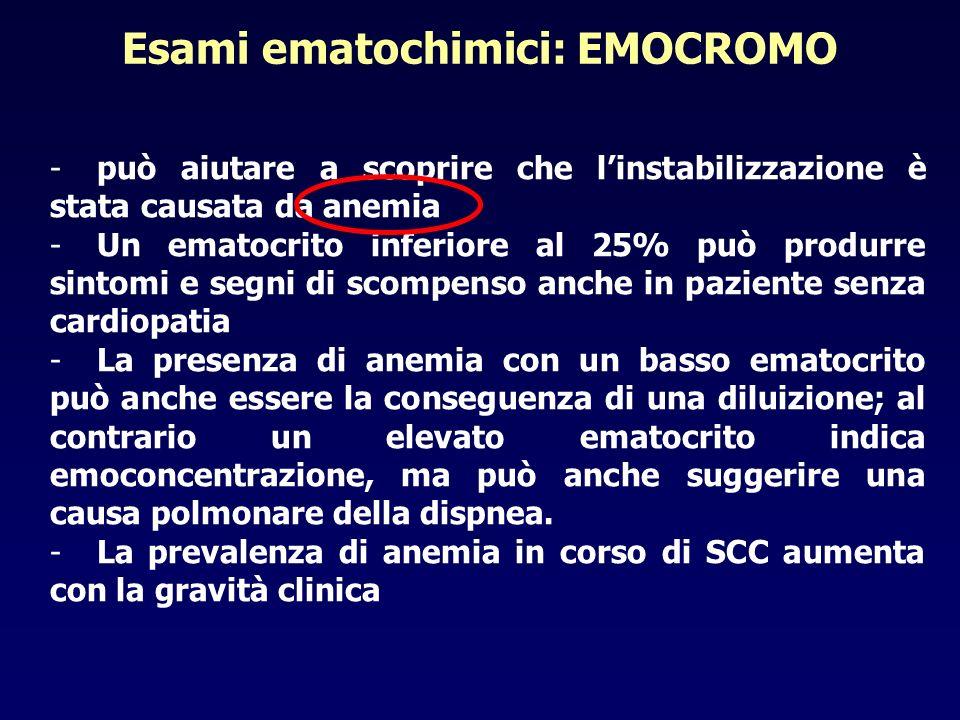 -può aiutare a scoprire che linstabilizzazione è stata causata da anemia -Un ematocrito inferiore al 25% può produrre sintomi e segni di scompenso anc