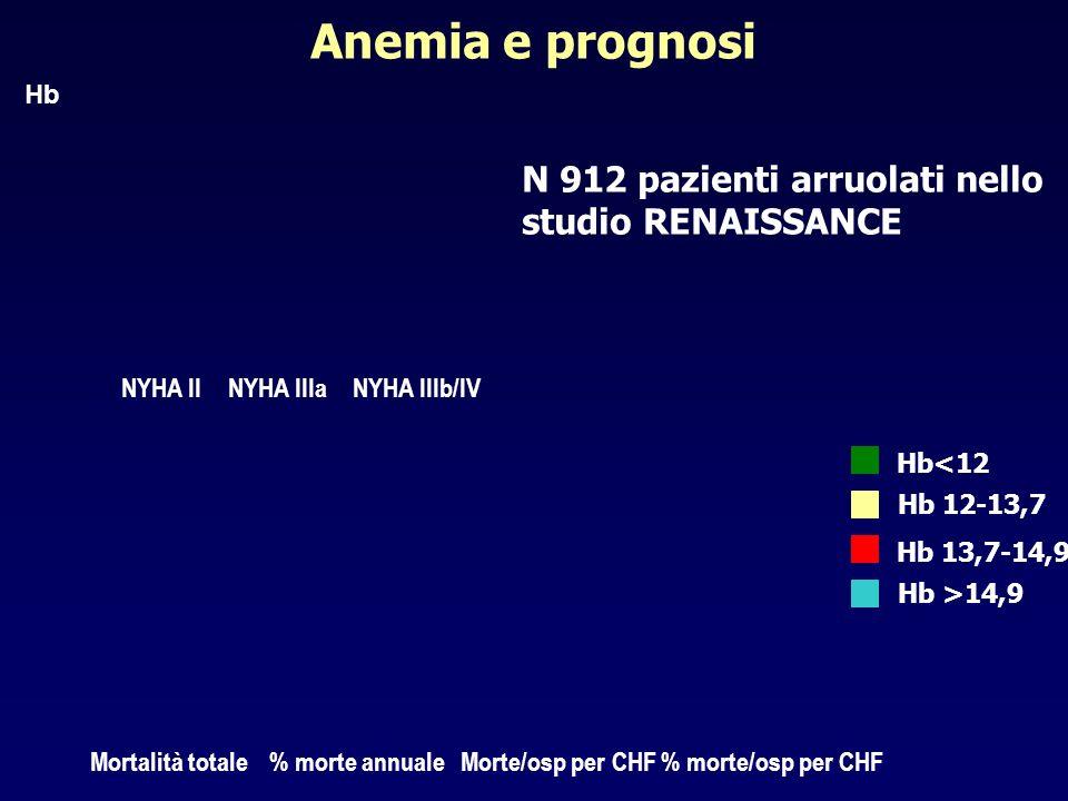 Anemia e prognosi N 912 pazienti arruolati nello studio RENAISSANCE Mortalità totale% morte annualeMorte/osp per CHF Hb<12 Hb 12-13,7 Hb 13,7-14,9 Hb