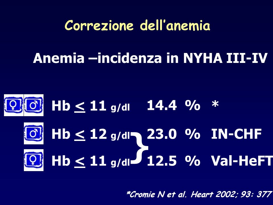 Correzione dellanemia *Cromie N et al. Heart 2002; 93: 377 Anemia –incidenza in NYHA III-IV Hb < 11 g/dl Hb < 12 g/dl 14.4 % Hb < 11 g/dl 23.0 % 12.5