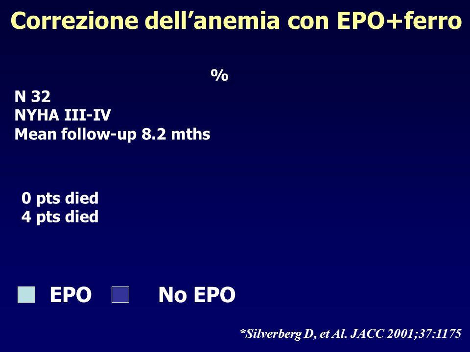 Correzione dellanemia con EPO+ferro *Silverberg D, et Al. JACC 2001;37:1175 N 32 NYHA III-IV Mean follow-up 8.2 mths EPO No EPO % 0 pts died 4 pts die