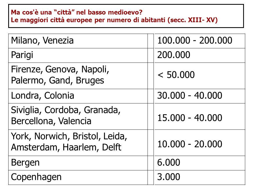Ma cos'è una città nel basso medioevo? Le maggiori città europee per numero di abitanti (secc. XIII- XV) Milano, Venezia100.000 - 200.000 Parigi200.00