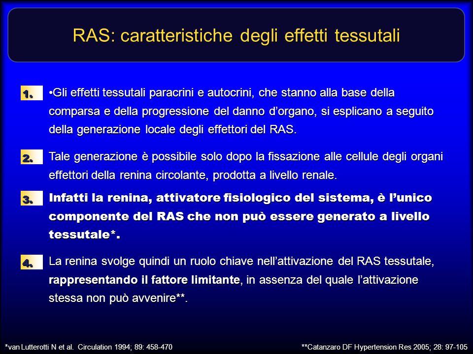 RAS: caratteristiche degli effetti tessutali *van Lutterotti N et al. Circulation 1994; 89: 458-470 **Catanzaro DF Hypertension Res 2005; 28: 97-105 G