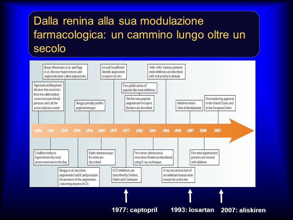 Dalla renina alla sua modulazione farmacologica: un cammino lungo oltre un secolo 1977: captopril1993: losartan 2007: aliskiren