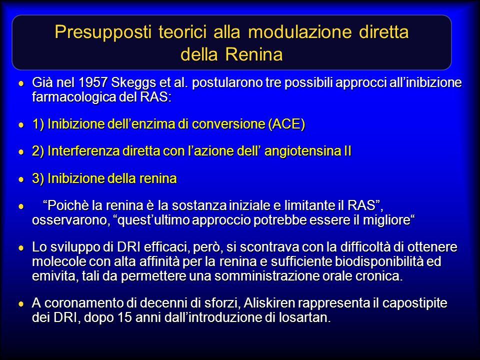 Presupposti teorici alla modulazione diretta della Renina Già nel 1957 Skeggs et al. postularono tre possibili approcci allinibizione farmacologica de