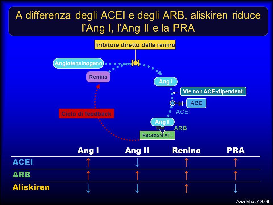 A differenza degli ACEI e degli ARB, aliskiren riduce lAng I, lAng II e la PRA Aliskiren ARB ACEI PRAReninaAng IIAng I Ciclo di feedback Recettore AT