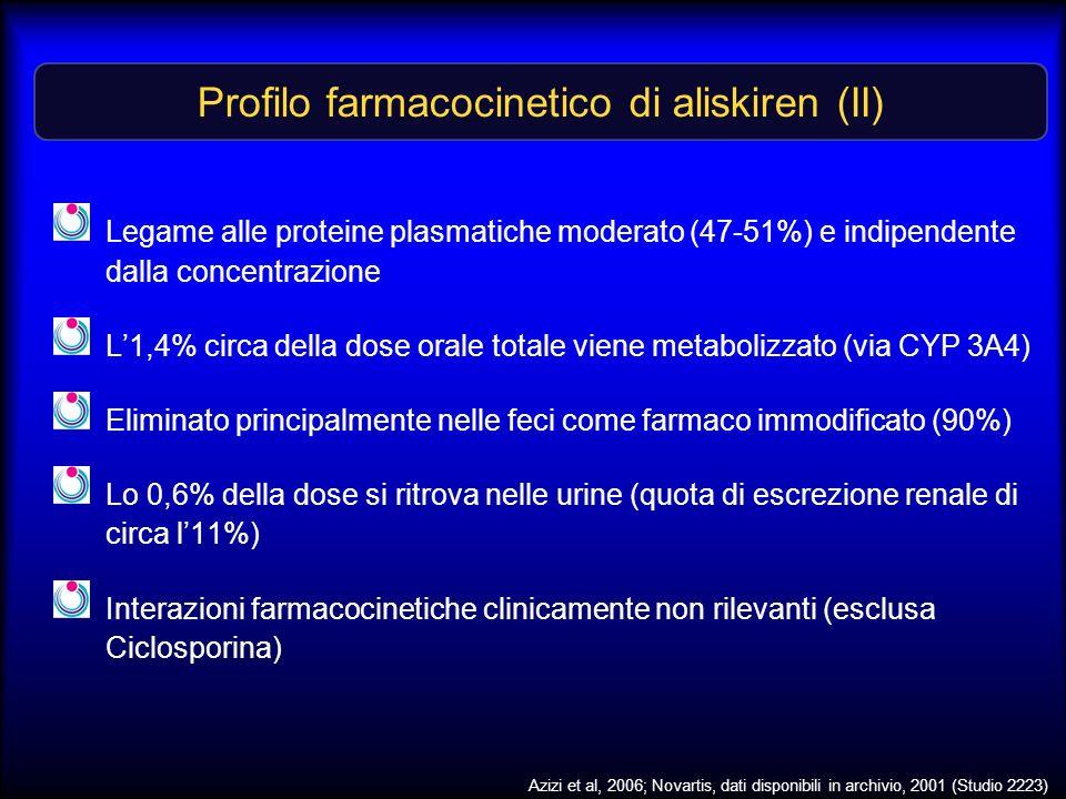 Profilo farmacocinetico di aliskiren (II) Legame alle proteine plasmatiche moderato (47-51%) e indipendente dalla concentrazione L1,4% circa della dos