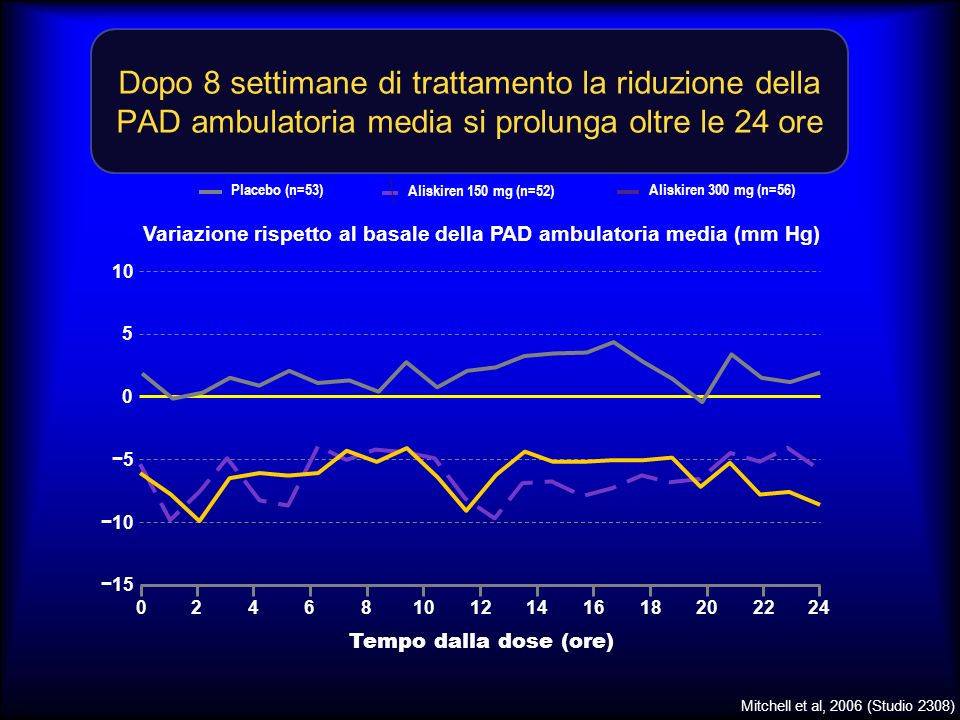 Dopo 8 settimane di trattamento la riduzione della PAD ambulatoria media si prolunga oltre le 24 ore 10 5 0 5 15 Variazione rispetto al basale della PAD ambulatoria media (mm Hg) Tempo dalla dose (ore) 240246810121416182022 Placebo (n=53) Aliskiren 150 mg (n=52) Aliskiren 300 mg (n=56) Mitchell et al, 2006 (Studio 2308)