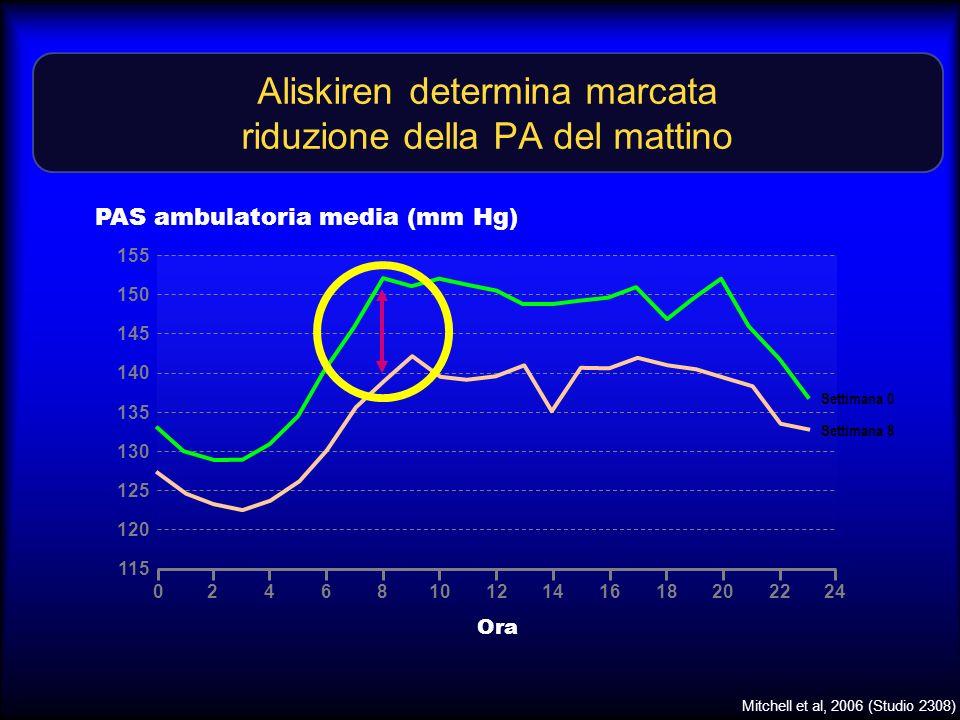 Aliskiren determina marcata riduzione della PA del mattino PAS ambulatoria media (mm Hg) Ora 240246810121416182022 Settimana 0 Settimana 8 155 120 135