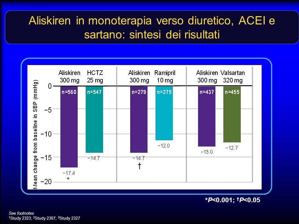 Aliskiren in monoterapia verso diuretico, ACEI e sartano: sintesi dei risultati See footnotes 1 Study 2323; 2 Study 2307; 3 Study 2327 *P<0.001; P<0.0