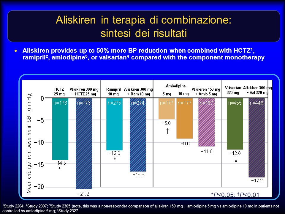 Aliskiren in terapia di combinazione: sintesi dei risultati Aliskiren provides up to 50% more BP reduction when combined with HCTZ 1, ramipril 2, amlodipine 3, or valsartan 4 compared with the component monotherapy 1 Study 2204; 2 Study 2307; 3 Study 2305 (note, this was a non-responder comparison of aliskiren 150 mg + amlodipine 5 mg vs amlodipine 10 mg in patients not controlled by amlodipine 5 mg; 4 Study 2327 *P<0.05; P<0.01