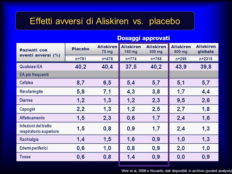 Effetti avversi di Aliskiren vs. placebo Weir et al, 2006 e Novartis, dati disponibili in archivio (pooled analysis) Pazienti con eventi avversi (%) P