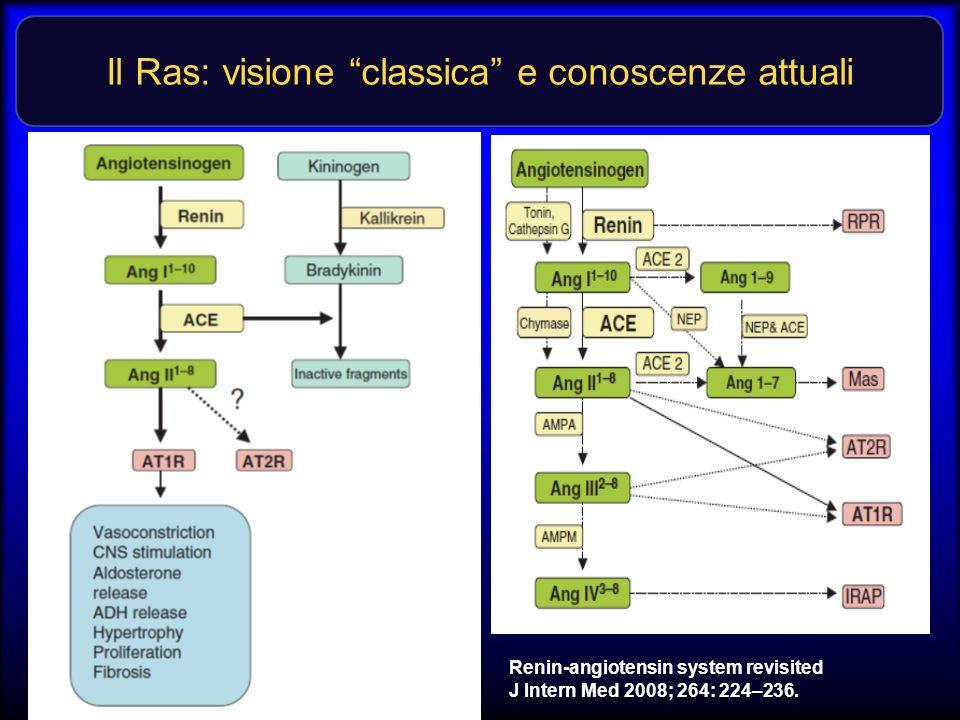 Il Ras: visione classica e conoscenze attuali Renin-angiotensin system revisited J Intern Med 2008; 264: 224–236.