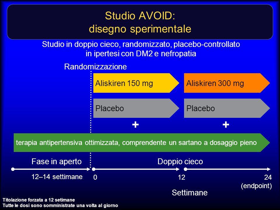 Studio AVOID: disegno sperimentale Titolazione forzata a 12 setimane Tutte le dosi sono somministrate una volta al giorno 12–14 settimane terapia anti