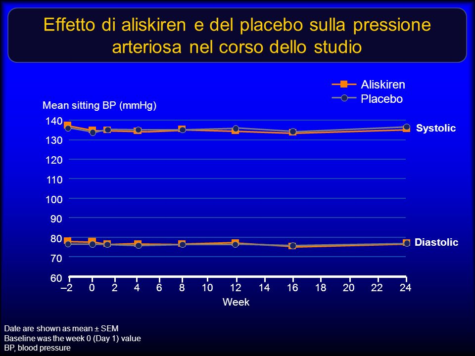 Effetto di aliskiren e del placebo sulla pressione arteriosa nel corso dello studio Date are shown as mean ± SEM Baseline was the week 0 (Day 1) value BP, blood pressure 60 140 Mean sitting BP (mmHg) 130 120 110 20161284–2 Week 24 Systolic Diastolic 100 90 80 70 22181410620 Aliskiren Placebo