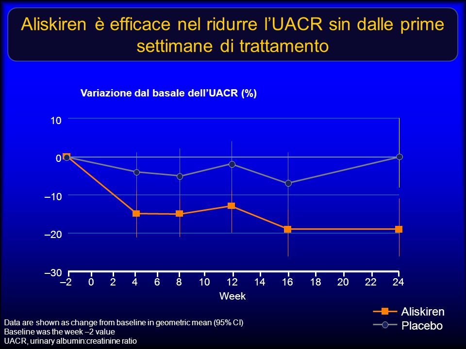 Aliskiren è efficace nel ridurre lUACR sin dalle prime settimane di trattamento Data are shown as change from baseline in geometric mean (95% CI) Baseline was the week –2 value UACR, urinary albumin:creatinine ratio –30 Variazione dal basale dellUACR (%) 20161284–2 Week 24 10 0 –10 –20 22181410620 Aliskiren Placebo