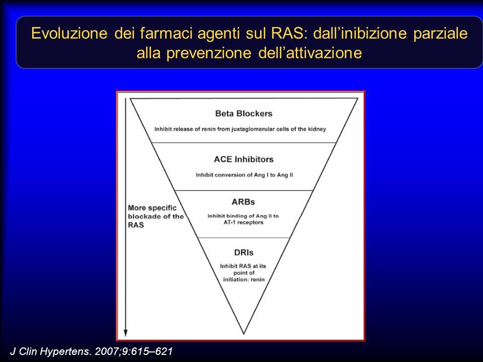 Evoluzione dei farmaci agenti sul RAS: dallinibizione parziale alla prevenzione dellattivazione J Clin Hypertens. 2007;9:615–621