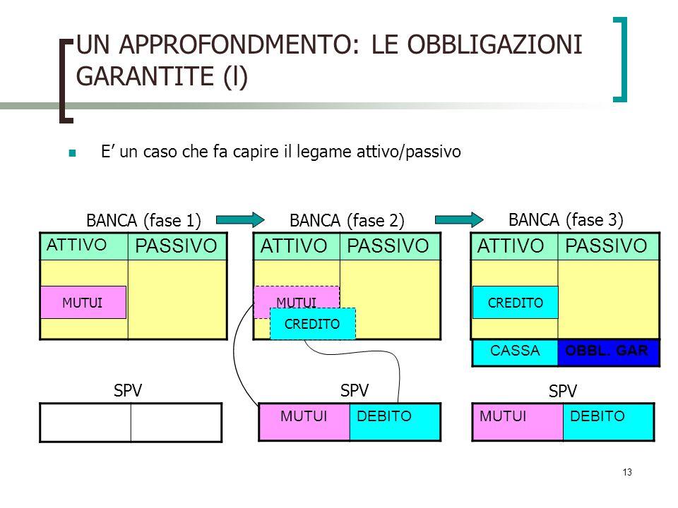 13 UN APPROFONDMENTO: LE OBBLIGAZIONI GARANTITE (l) E un caso che fa capire il legame attivo/passivo ATTIVO PASSIVO ATTIVOPASSIVOATTIVOPASSIVO MUTUIDEBITOMUTUIDEBITO MUTUI SPV BANCA (fase 1)BANCA (fase 2) BANCA (fase 3) MUTUICREDITO CASSAOBBL.