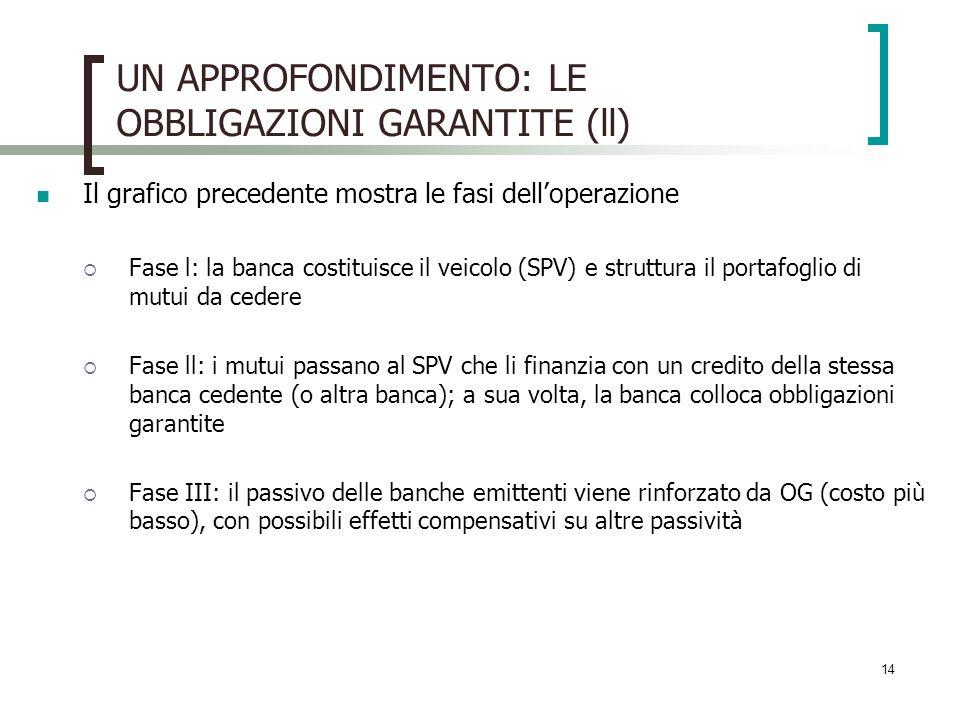 14 UN APPROFONDIMENTO: LE OBBLIGAZIONI GARANTITE (ll) Il grafico precedente mostra le fasi delloperazione Fase l: la banca costituisce il veicolo (SPV