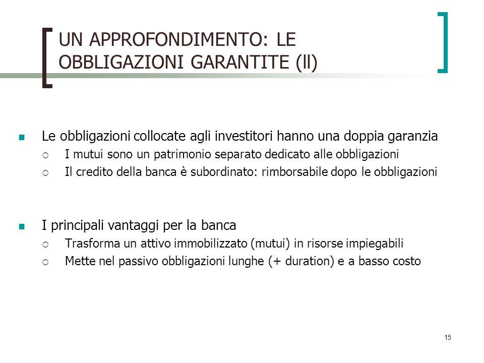 15 UN APPROFONDIMENTO: LE OBBLIGAZIONI GARANTITE (ll) Le obbligazioni collocate agli investitori hanno una doppia garanzia I mutui sono un patrimonio separato dedicato alle obbligazioni Il credito della banca è subordinato: rimborsabile dopo le obbligazioni I principali vantaggi per la banca Trasforma un attivo immobilizzato (mutui) in risorse impiegabili Mette nel passivo obbligazioni lunghe (+ duration) e a basso costo