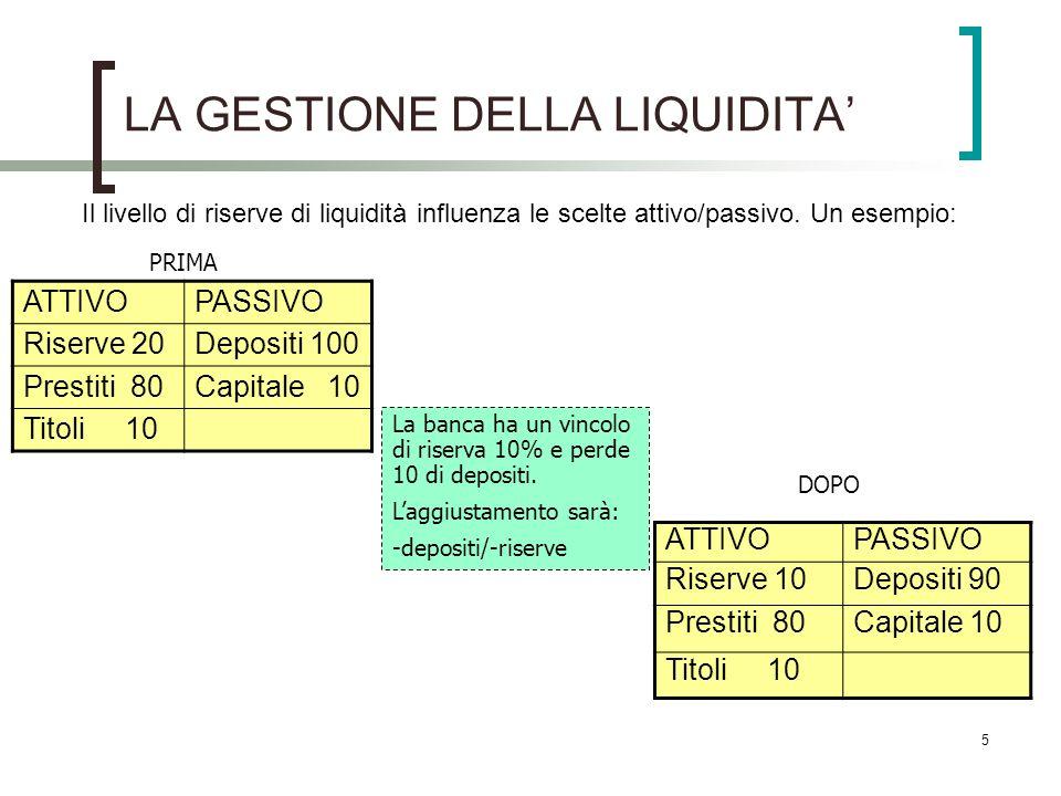 5 LA GESTIONE DELLA LIQUIDITA Il livello di riserve di liquidità influenza le scelte attivo/passivo. Un esempio: ATTIVOPASSIVO Riserve 20Depositi 100