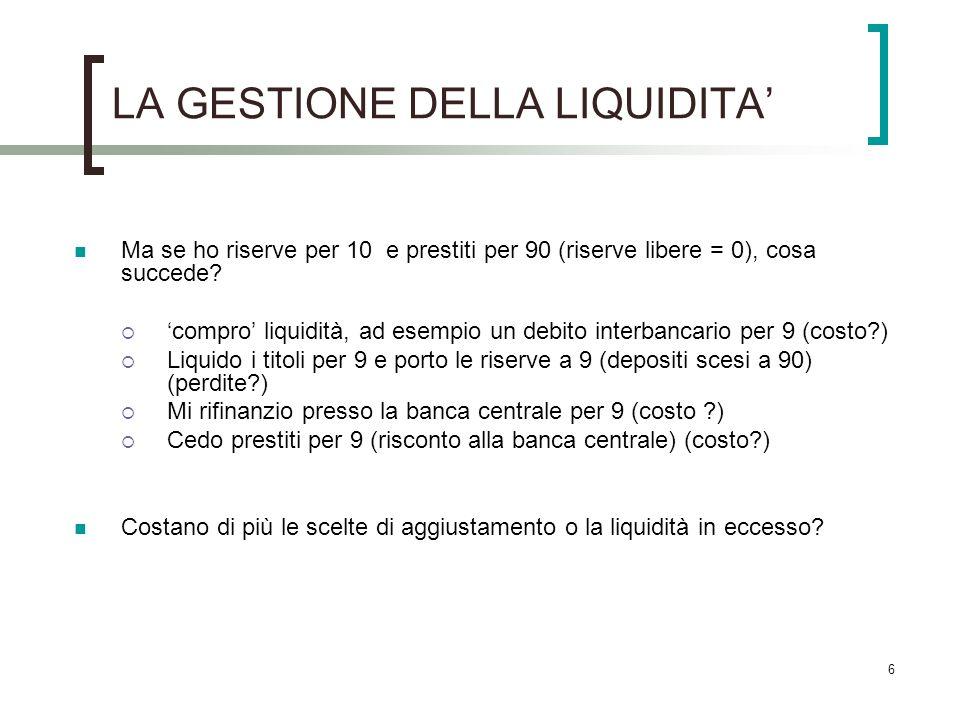 6 LA GESTIONE DELLA LIQUIDITA Ma se ho riserve per 10 e prestiti per 90 (riserve libere = 0), cosa succede? compro liquidità, ad esempio un debito int