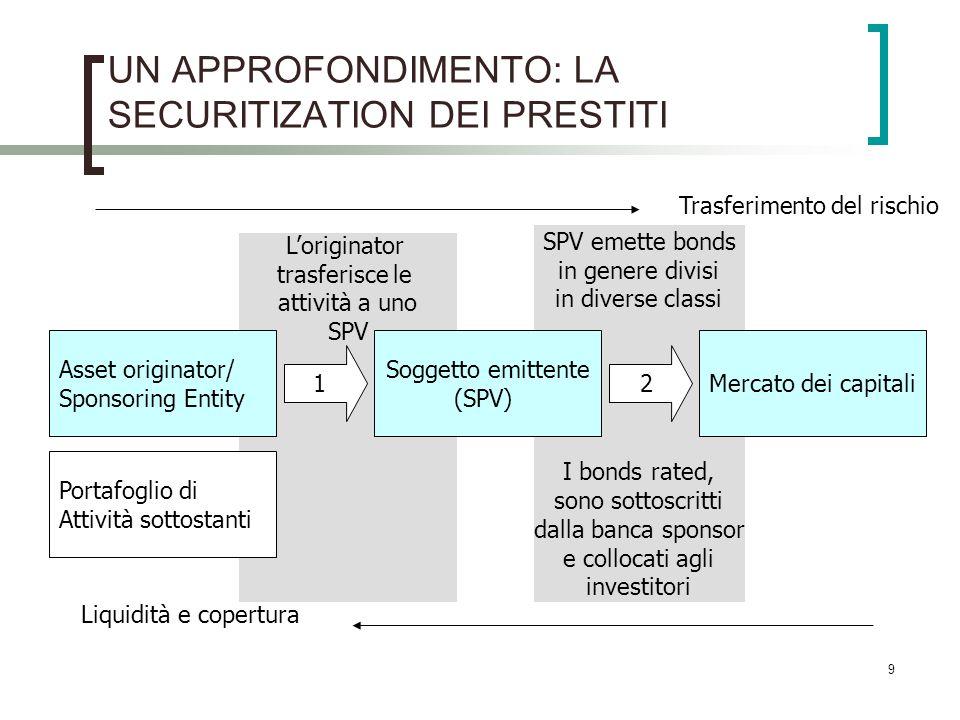 9 UN APPROFONDIMENTO: LA SECURITIZATION DEI PRESTITI Loriginator trasferisce le attività a uno SPV SPV emette bonds in genere divisi in diverse classi