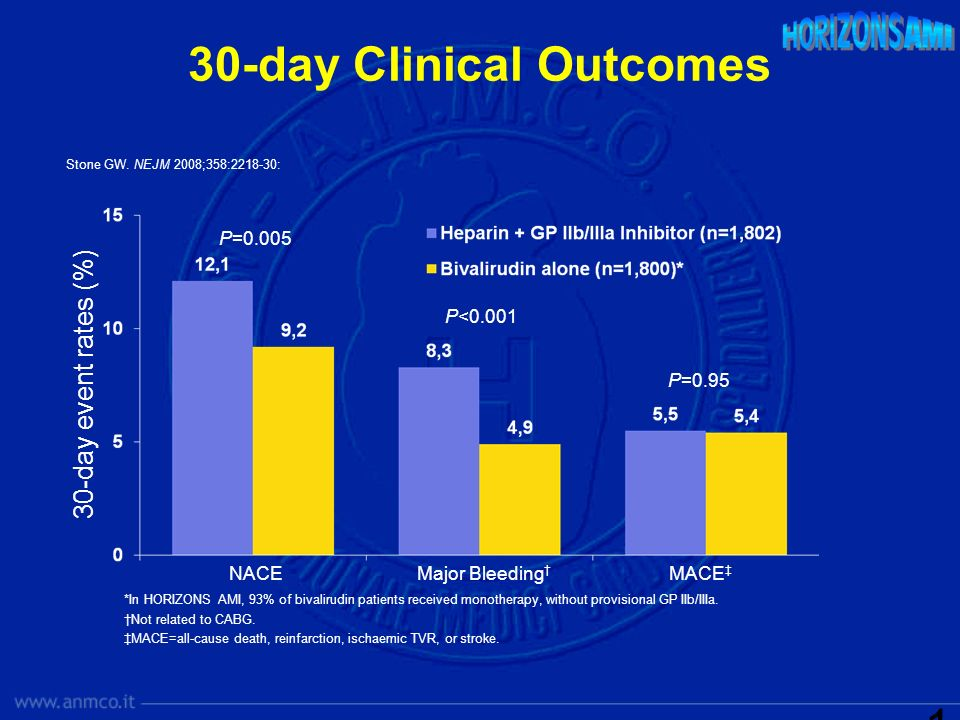 30-day Clinical Outcomes 30-day event rates (%) NACEMajor Bleeding MACE P=0.005 P<0.001 P=0.95 *In HORIZONS AMI, 93% of bivalirudin patients received