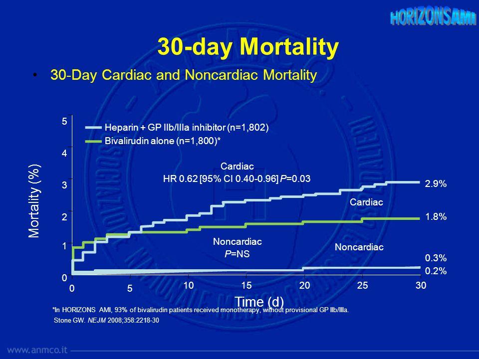 5 0 30 0 5 10152025 2 4 Mortality (%) Time (d) Bivalirudin alone (n=1,800)* Heparin + GP IIb/IIIa inhibitor (n=1,802) 1.8% 2.9% 3 1 Cardiac HR 0.62 [9