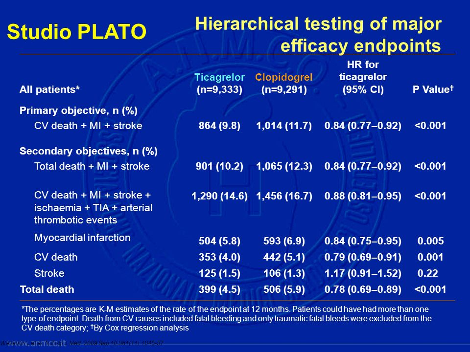 Hierarchical testing of major efficacy endpoints All patients* Ticagrelor (n=9,333) Clopidogrel (n=9,291) HR for ticagrelor (95% CI)P Value Primary ob