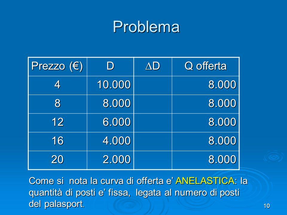10 Problema Prezzo () D D Q offerta 410.0008.000 88.0008.000 126.0008.000 164.0008.000 202.0008.000 Come si nota la curva di offerta e ANELASTICA: la