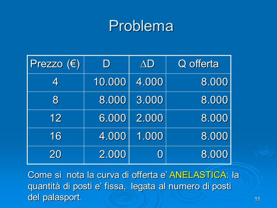 11 Problema Prezzo () D D Q offerta 410.0004.0008.000 88.0003.0008.000 126.0002.0008.000 164.0001.0008.000 202.00008.000 Come si nota la curva di offe