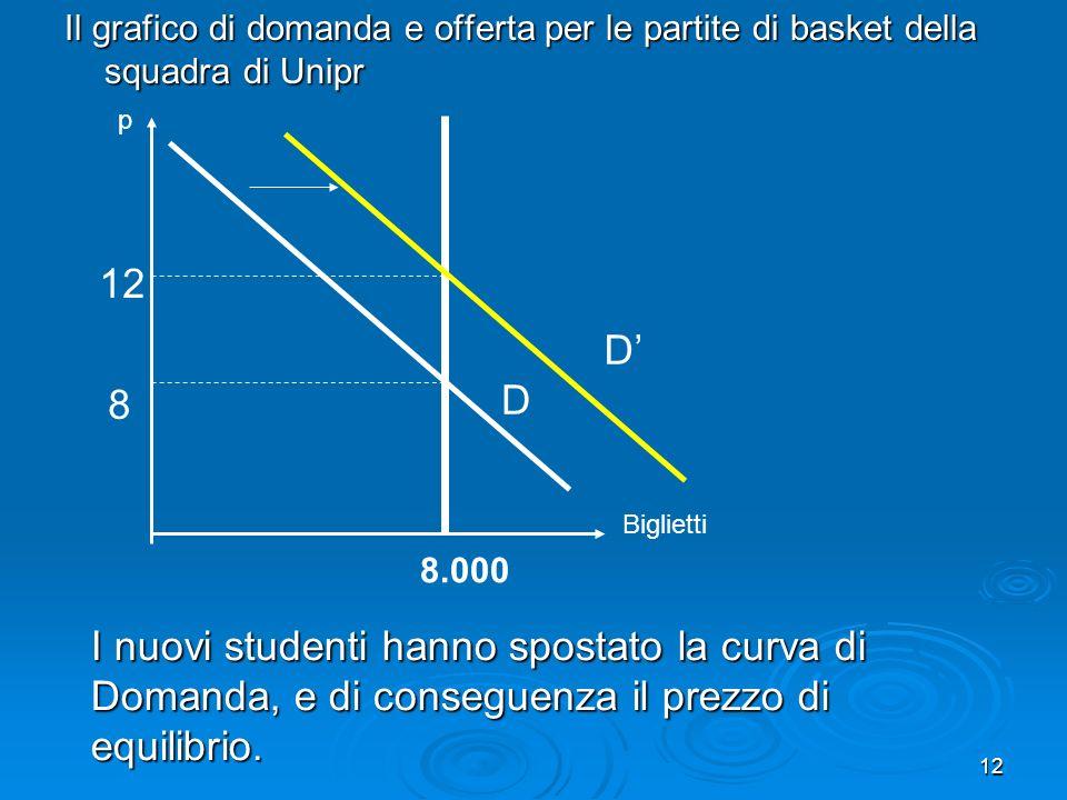 12 Il grafico di domanda e offerta per le partite di basket della squadra di Unipr 8.000 p Biglietti 8 D 12 I nuovi studenti hanno spostato la curva d