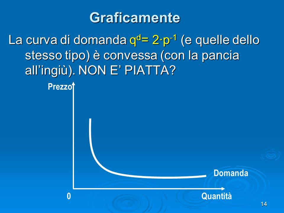 14 Graficamente La curva di domanda q d = 2·p -1 (e quelle dello stesso tipo) è convessa (con la pancia allingiù). NON E PIATTA? Domanda Quantità0 Pre