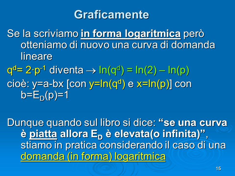 15 Graficamente Se la scriviamo in forma logaritmica però otteniamo di nuovo una curva di domanda lineare q d = 2·p -1 diventa ln(q d ) = ln(2) – ln(p