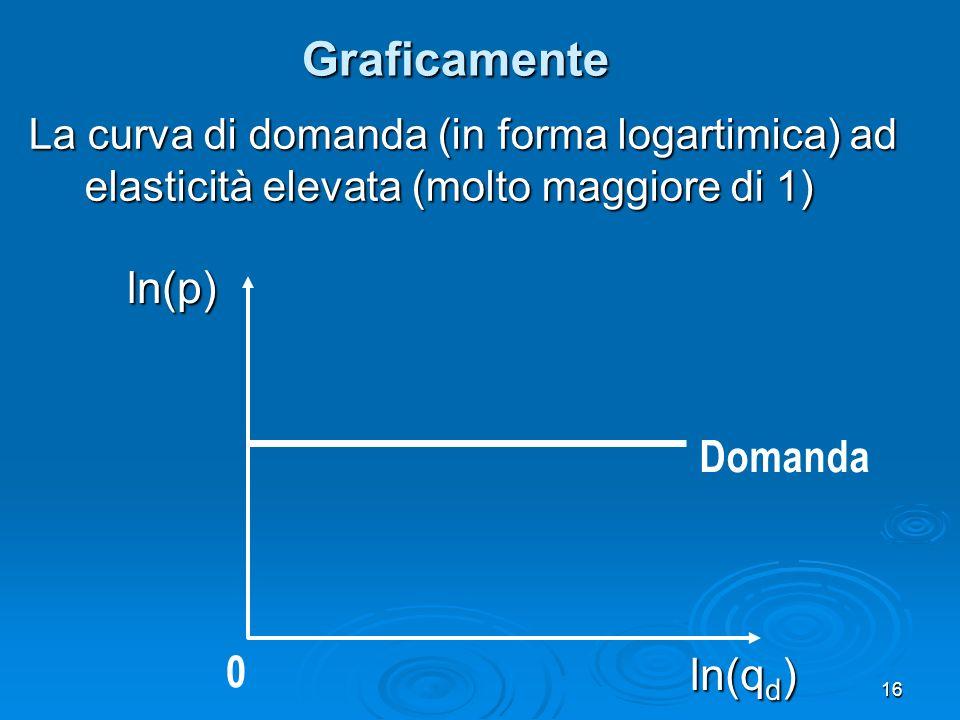16 Graficamente La curva di domanda (in forma logartimica) ad elasticità elevata (molto maggiore di 1) Domanda ln(q d ) 0 ln(p)