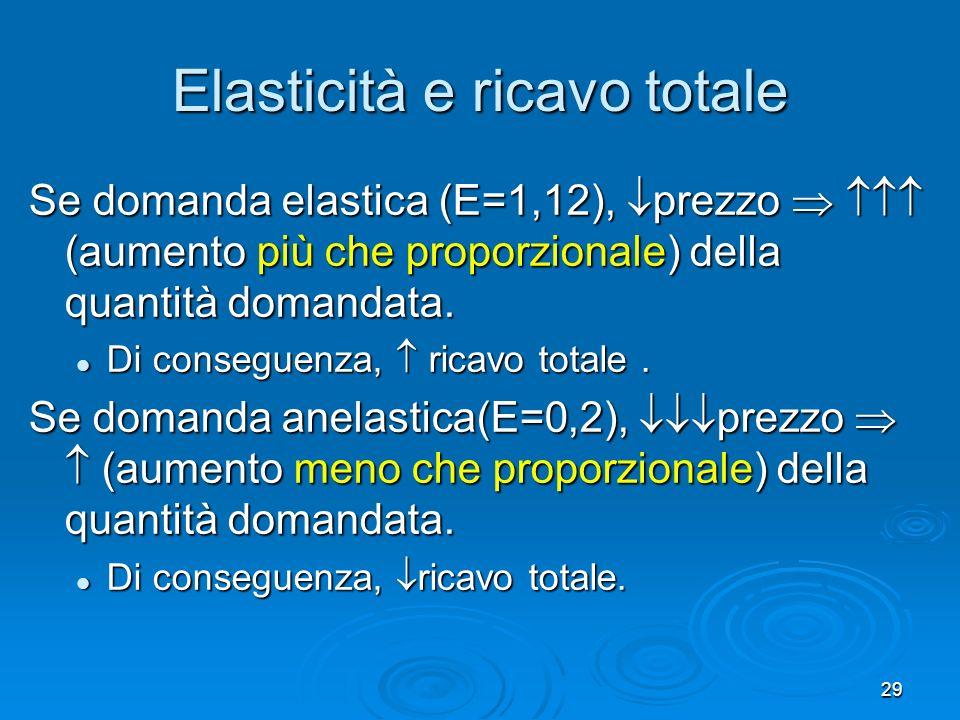 29 Elasticità e ricavo totale Se domanda elastica (E=1,12), prezzo (aumento più che proporzionale) della quantità domandata. Di conseguenza, ricavo to