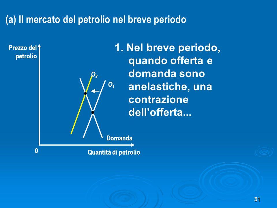 31 Quantità di petrolio 0 Prezzo del petrolio Domanda O2O2 O1O1 1. Nel breve periodo, quando offerta e domanda sono anelastiche, una contrazione dello