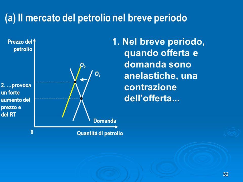 32 Quantità di petrolio 0 Prezzo del petrolio Domanda O2O2 O1O1 1. Nel breve periodo, quando offerta e domanda sono anelastiche, una contrazione dello