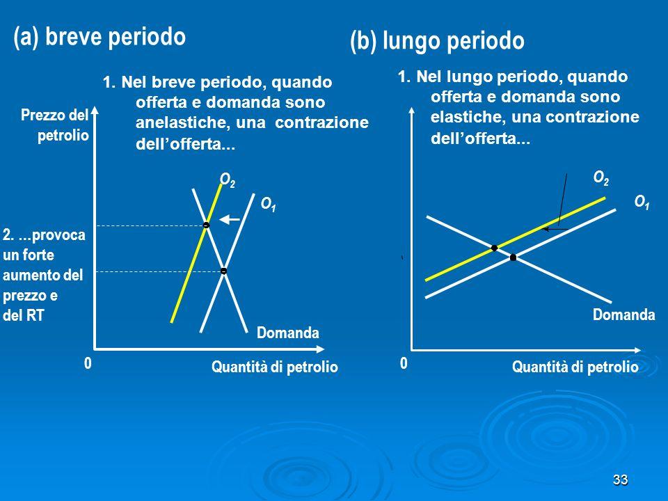 33 Quantità di petrolio 0 Prezzo del petrolio Domanda O2O2 O1O1 (a) breve periodo 1. Nel breve periodo, quando offerta e domanda sono anelastiche, una