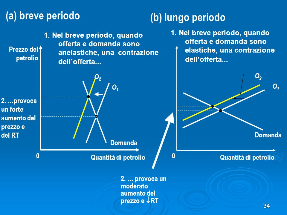 34 Quantità di petrolio 0 Prezzo del petrolio Domanda O2O2 O1O1 1. Nel breve periodo, quando offerta e domanda sono anelastiche, una contrazione dello
