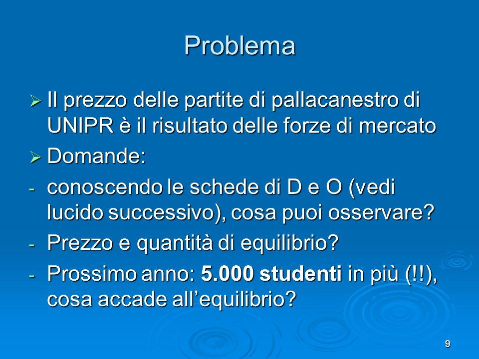 10 Problema Prezzo () D D Q offerta 410.0008.000 88.0008.000 126.0008.000 164.0008.000 202.0008.000 Come si nota la curva di offerta e ANELASTICA: la quantità di posti e fissa, legata al numero di posti del palasport.