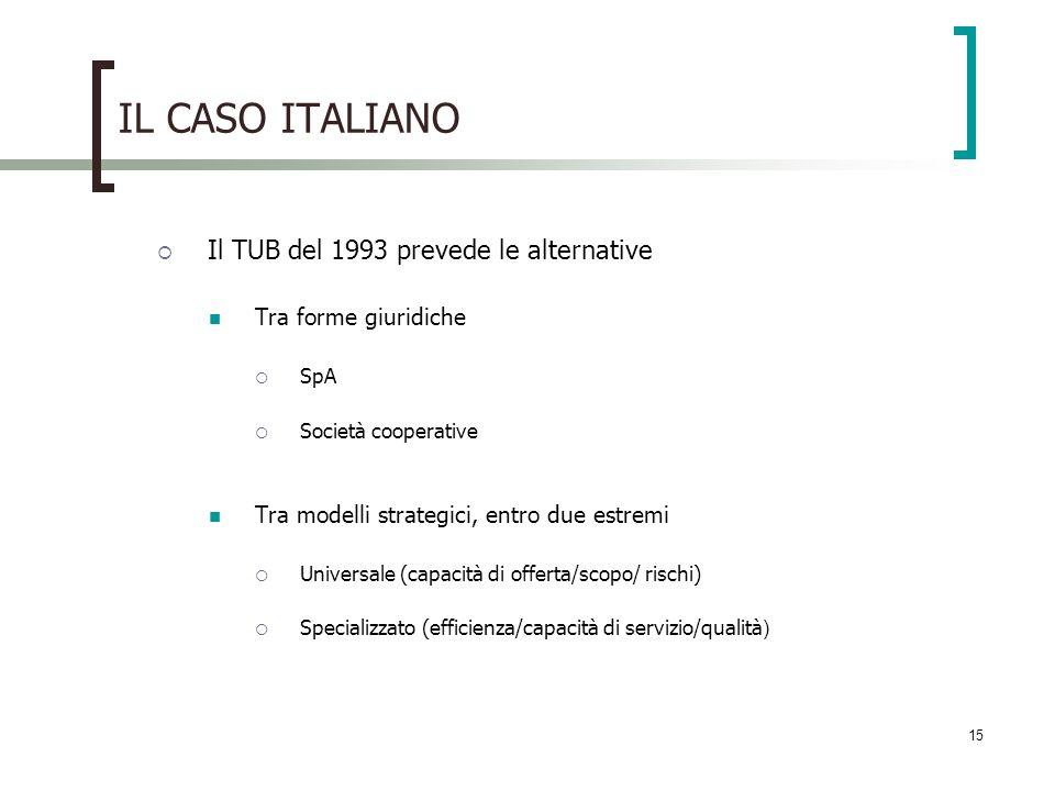 15 IL CASO ITALIANO Il TUB del 1993 prevede le alternative Tra forme giuridiche SpA Società cooperative Tra modelli strategici, entro due estremi Univ