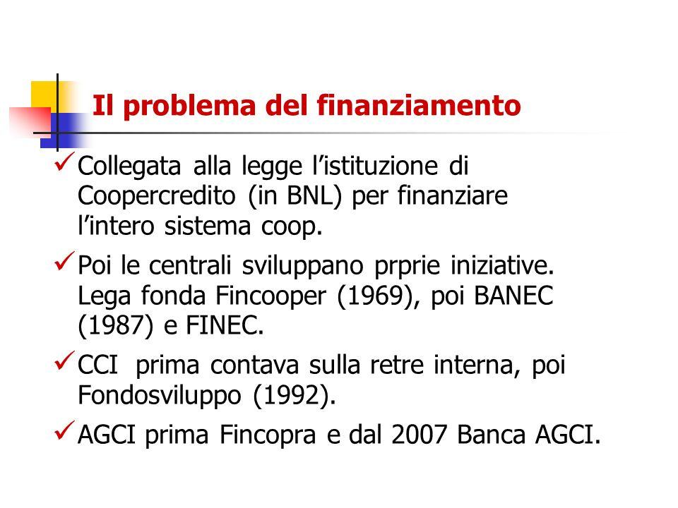 Il problema del finanziamento Collegata alla legge listituzione di Coopercredito (in BNL) per finanziare lintero sistema coop. Poi le centrali svilupp